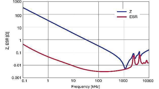 Bild 3: Impedanz und ESR als Funktion der Frequenz beim CeraLink. Dank sehr kleiner ESR-Werte bedämpft der CeraLink Überspannungsspitzen effektiv, sodass in der Regel auf zusätzliche Snubber-Kondensatoren verzichtet werden kann.