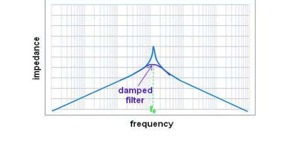 Bild 5: Impedanzkurve des Eingangsfilters