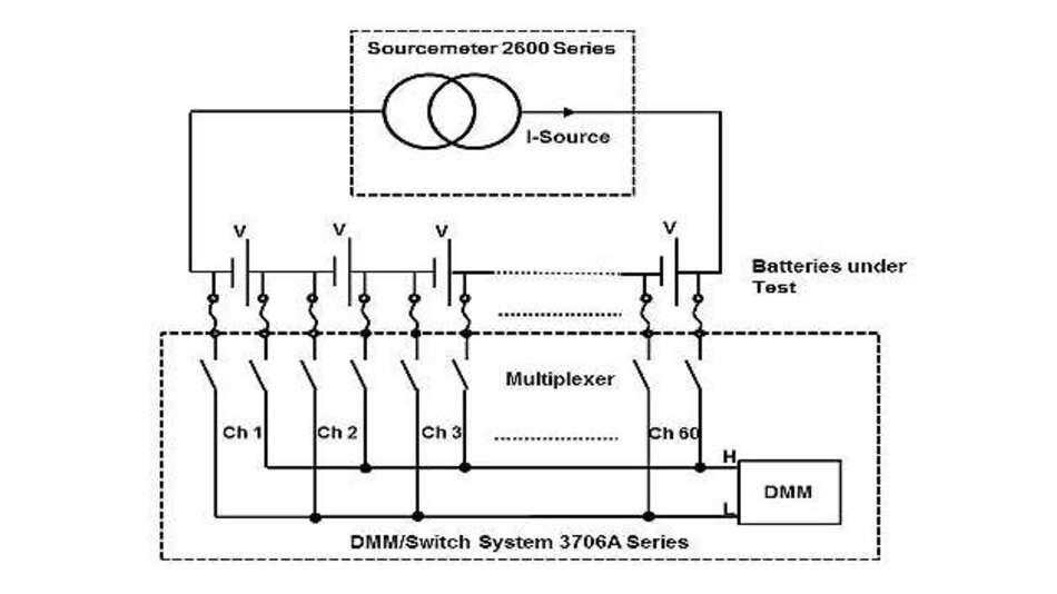Bild 3: Simultaner Test mehrerer Batterien mit einem Sourcemeter der »2600«-Reihe und einem DMM/Umschaltsystem der »3706A«-Reihe