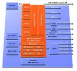 Bild 2: Ein komplettes System auf einem Chip: Die »Embedded G-Series SoC«-Plattform von AMD integriert CPU, GPU und I/O-Controller auf einem Die
