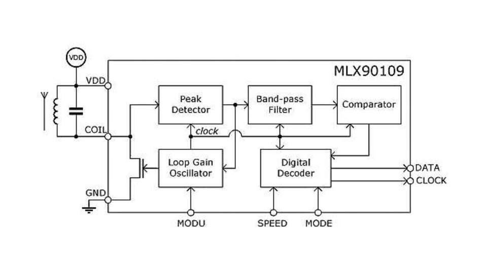 Bild 1: Der RFID-Transceiver MLX90109EDC von Melexis verwendet eine externe Induktionsspule und einen externen Kondensator, um sowohl Trägerfrequenz als auch Oszillatorfrequenz einzustellen