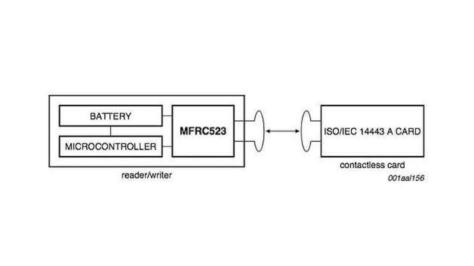 Bild 2: Die grundlegenden Einstellungen des MIFARE-Chips MFRC523 von NXP