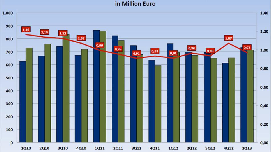 Der deutsche Markt für Elektronische Komponeneten in Zahlen: Während Aufträge und Umsatz im ersten Quartal 2013 zulegen, bricht das Book-to-Bill-Verhältnis leicht ein.