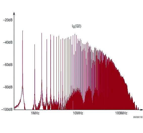 Bild 1: FFT-Darstellung des Gate-Stroms in Q2 aus Bild 2