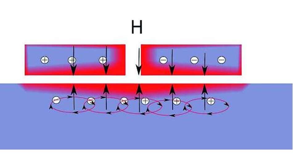 Bild 7: Die Wirbelströme im Schirmungsmaterial (unten) generieren ein magnetisches AC-Feld, welches das Feld des originalen AC-Stroms hinter der Wand aufhebt