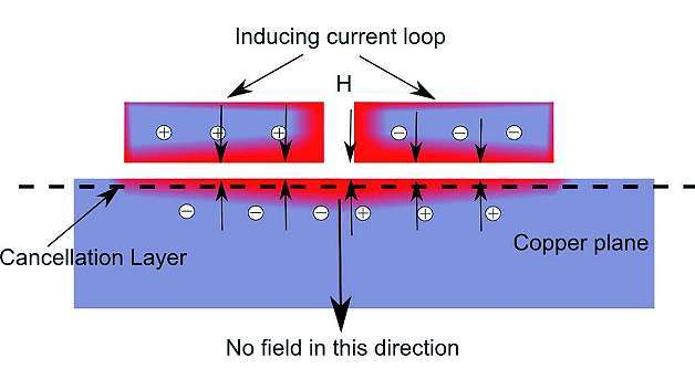 Bild 8: Ströme eliminieren jedes magnetische Feld innerhalb der Kupferschirmung und außerhalb in der Richtung weg vom induzierten Strom