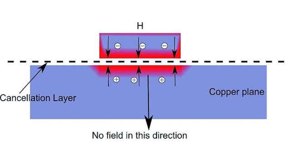 Bild 9: Fließt der Strom durch die Massefläche zurück, ist es von Vorteil, dass die Symmetrieebene (cancellation layer) nun dichter an der induzierenden Leitung liegt