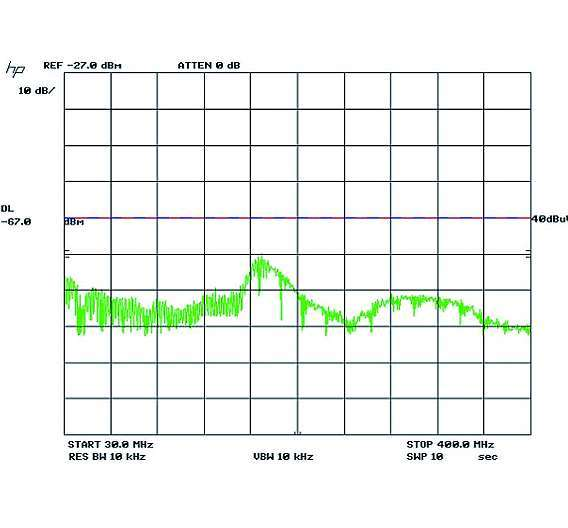 Bild 10: HF-Spektrum eines »LT8611« mit Eingangsfilterung aus einer SMD-Ferritperle und 4,7-µF-Keramikkondensator