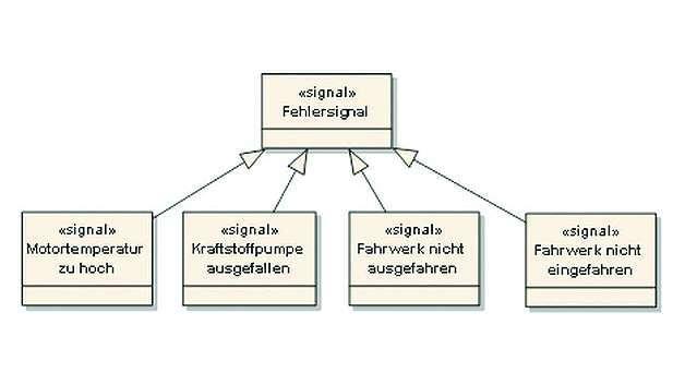 Bild 2: Klassendiagramm mit einzelnen Fehlerklassen