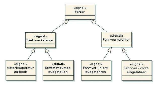 Bild 3: UML-Klassendiagramm - Variante mit Generalisierungen