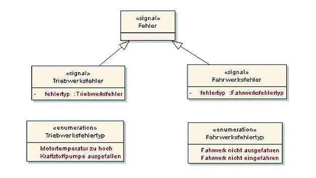 Bild 4: UML-Klassendiagramm - Variante mit Enumerationen