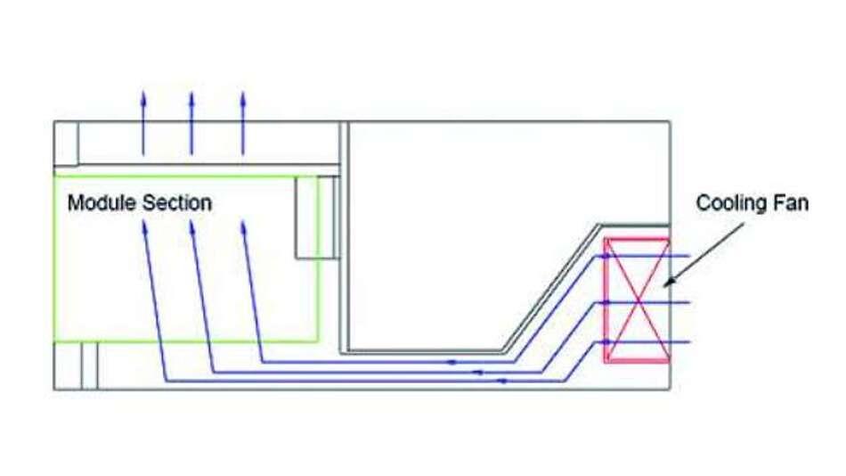 Bild 3: Die Luft wird über rückseitig angeordnete Lüfter angesaugt. Die Wärme wird über die Oberseite des Chassis abgegeben.