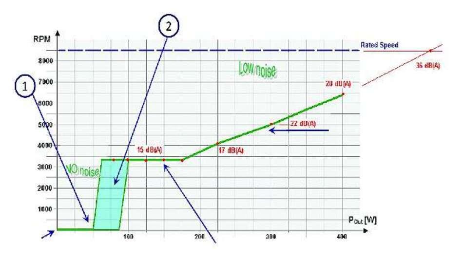 Bild 1: Lüfterkennlinie bei einer Eingangsspannung von 230V und +25°C Umgebungstemperatur