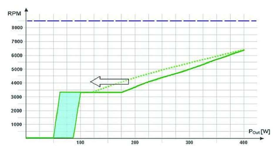 Bild 3: So verändert sich die Lüfterkennlinie, wenn die Eingangsspannung auf 110V sinkt, die Umgebungstemperatur aber bei +25°C bleibt.