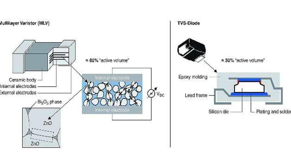 Bild 1: Bei MLVs erfolgt die Absorption der Energie in rund 80 Prozent des Bauelementevolumens, bei TVS-Dioden dagegen nur in 30 Prozent