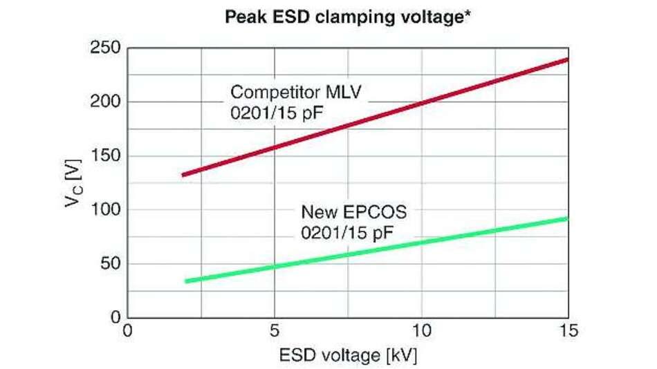 Bild 5: Maximale Klemmspannung in Abhängigkeit von der ESD-Spannung bei einem MLV von Epcos und einem Mitbewerberprodukt