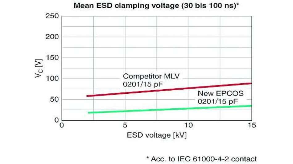 Bild 6: Mittlere Klemmspannung in Abhängigkeit von der ESD-Spannung (30ns bis 100ns) bei einem MLV von Epcos und einem Mitbewerberprodukt