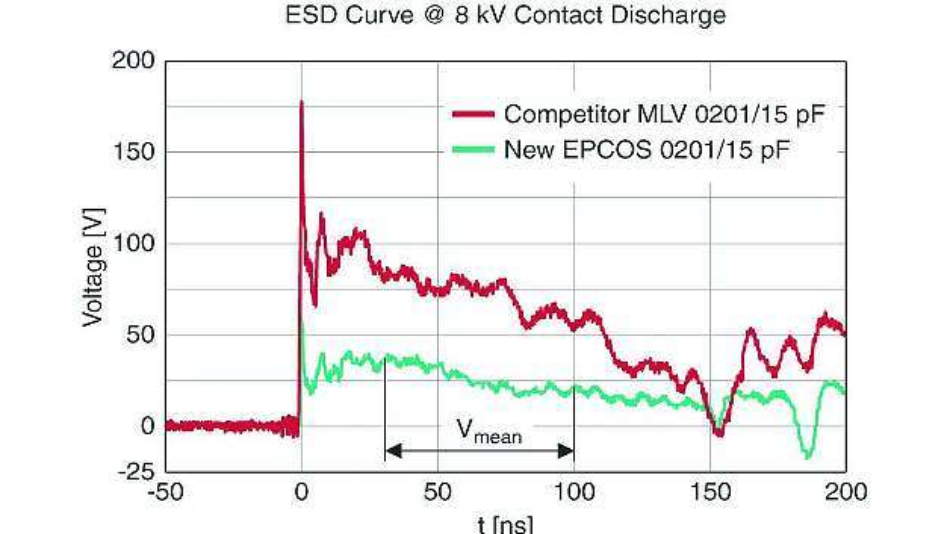 Bild 4: Oszillogramm einer ESD-Entladung bei einem MLV von Epcos und einem Mitbewerberprodukt