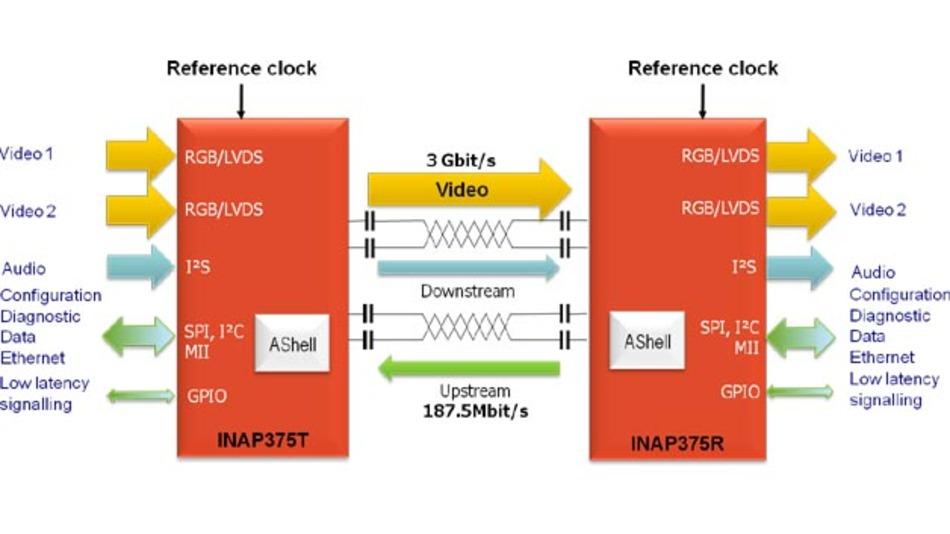 Kooperation: Göpel wird ab sofort zusätzlich zu Inova Herstellung, Vertrieb und technischen Support der Evaluation Boards für die APIX2-Produkte INAP375T und INAP375R übernehmen.