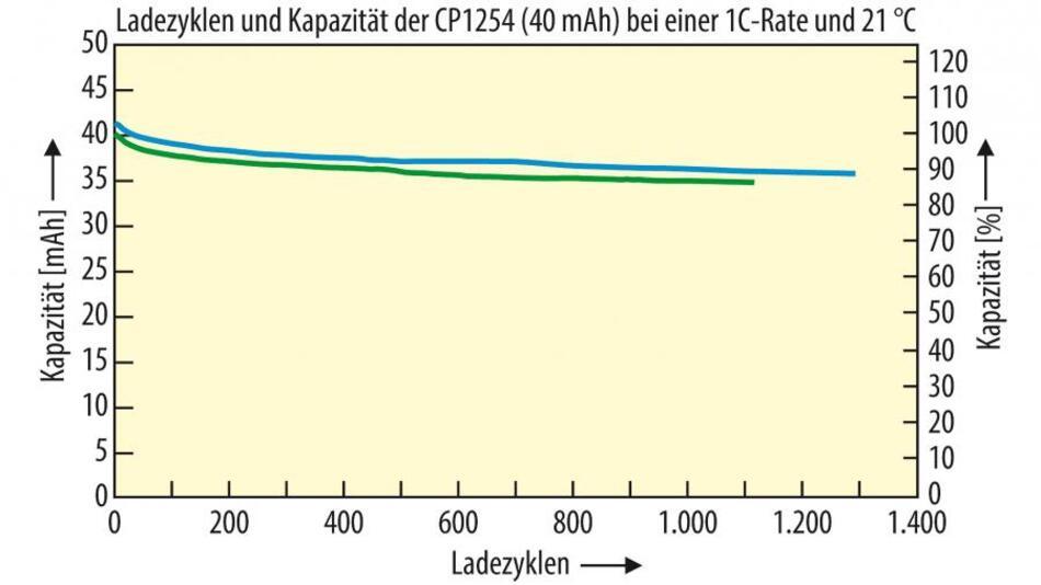 Bild 1 . Kapazität einer Zelle des Typs CP1254 in Abhängigkeit von der Anzahl der Ladezyklen. Der Verlauf zeigt die Kapazität des Vorgängermodells mit 40 mAh. Die blaue Kurve zeigt den Verlauf für die höchste gemessene Kapazität, die grüne Kurve für die niedrigste.