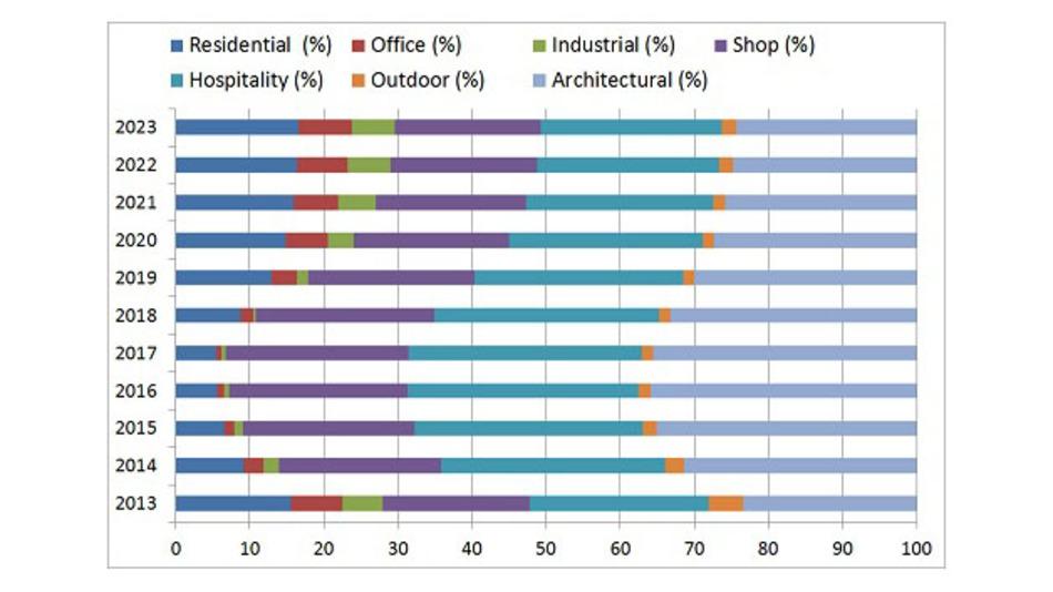 Die Anwendungen für OLED-Beleuchtung nach ihrem jeweiligen Umsatzanteil an diesem Markt.