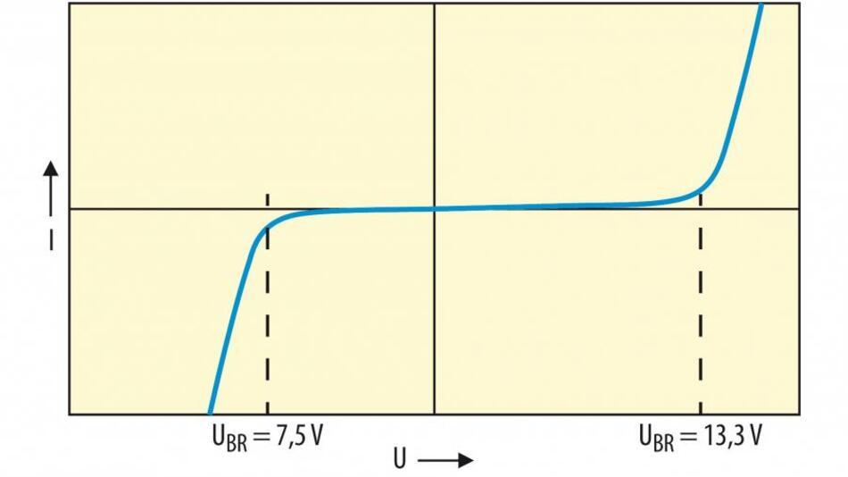 Bild 2. I/U-Kennlinie des CDSOT23-SM712.