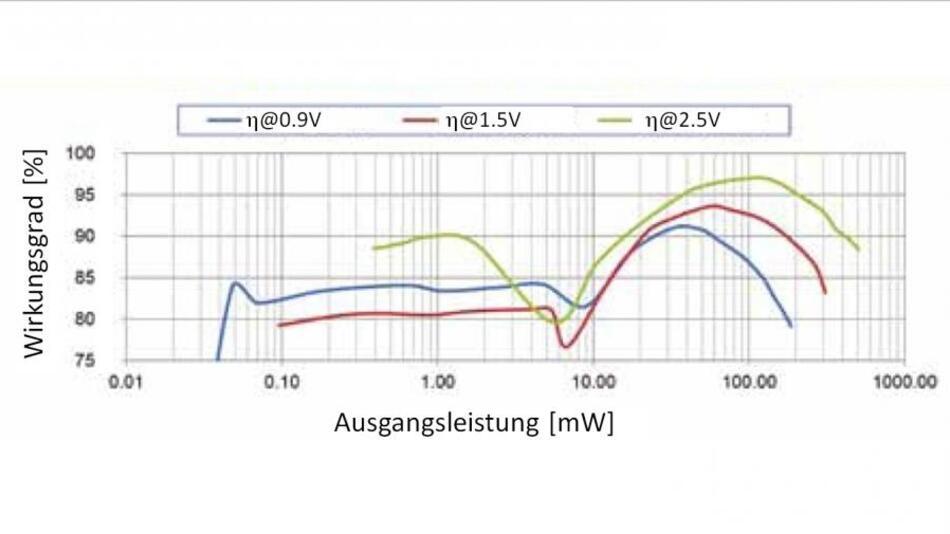 Die Bestimmung des Wirkungsgrades an einem 500-mW-Prototypen auf Basis des D-Buck-IC zeigt, dass über einen weiten Leistungsbereich hinweg ein Wirkungsgrad von mehr als 80 % erreicht wird. Die Eingangsspannung beträgt 3,3 V.