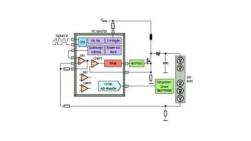 Anwendung auf dem Level 3 mit dem PIC16HV785. Der Baustein bietet zwei analoge PWM-Module, zwei Fehlerverstärker (OA1 und OA2) sowie zwei Komparatoren (COMP1 und COMP2). Insgesamt zwölf analoge Signale können über den 10-bit-A/D-Umsetzer digitalisiert werden.