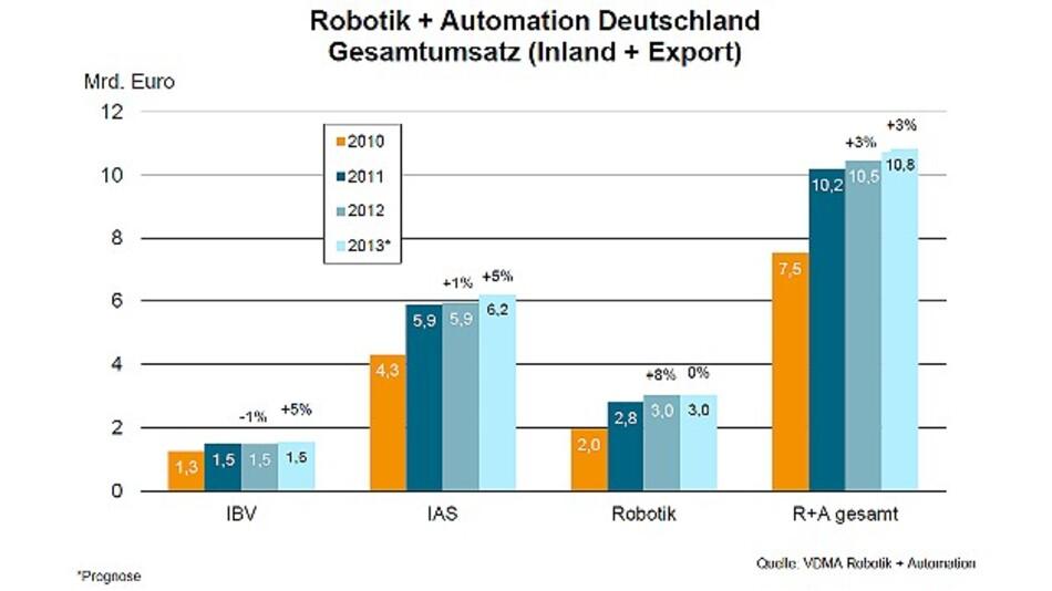 Der Gesamtumsatz der vom VDMA Robotik+Automation vertretenen Branchen (Inland und Export, 2010 bis 2013, 2013: Prognose)