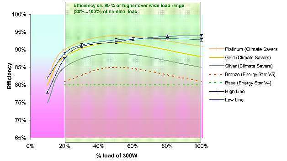 Bild 2: Der Wirkungsgrad über die Last verläuft beim »CFE400M« von TDK-Lambda sehr gleichmäßig oberhalb der 90%