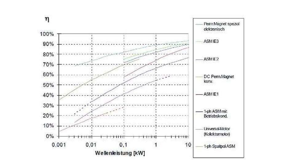 Bild 1: Der typische Wirkungsgrad von elektrischen Kleinmotoren