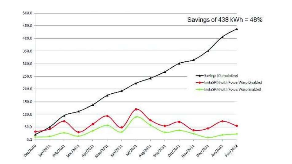 Bild 4: Der positive Effekt von PowerWarp auf den Energieverbrauch ist deutlich erkennbar