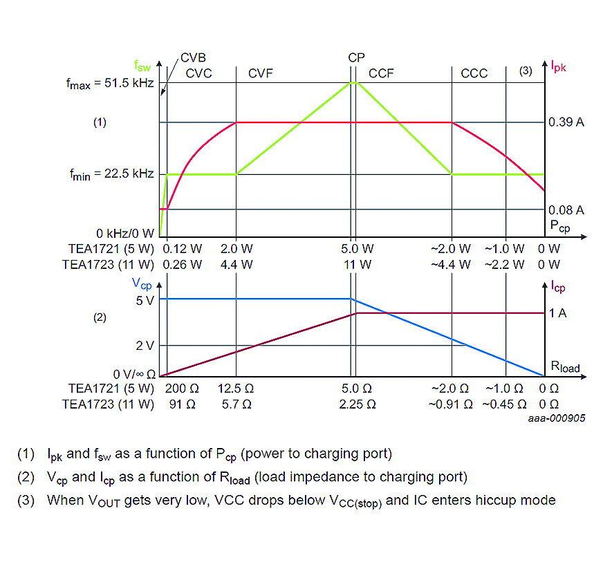 Überblick über die verschiedenen Betriebs-Modi:       CVB: Constant Voltage Burst Mode mit Energiesparfunktion; CVC: Constant Voltage Mode mit Stromregelung; CP: Constant Power; CVF: Constant Voltage Mode mit Frequenzregelung; CCF: Constant Current Mode mit Frequenzregelung CCC: Constant Current Mode mit Stromregelung