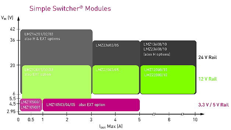 Überblick über die Simple Switcher Module.