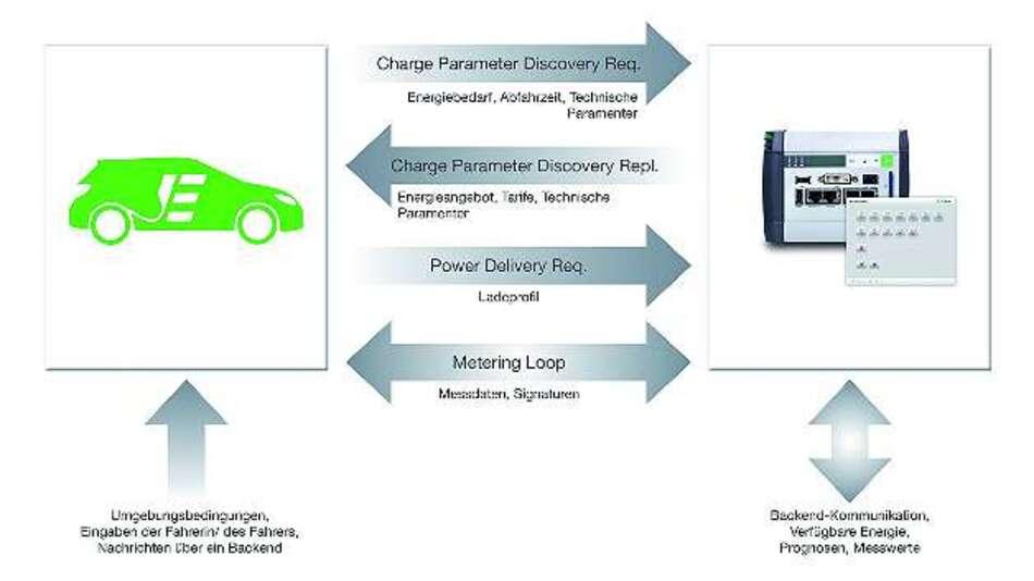 Bild 1: Elektroautos, die nach ISO 15118 laden, können dank des Lastmanagementsystems »KeContact« von dem jeweils effizientesten und kostengünstigsten Ladeverlauf profitieren
