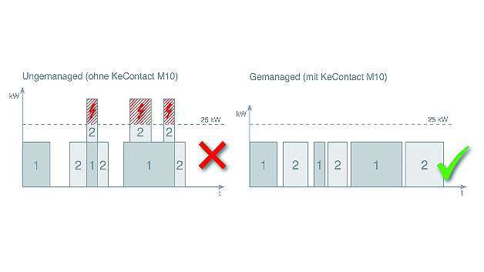 Bild 2: Lastmanagement ermöglicht, durch zeitliche Verlagerung, Priorisierung oder Verteilung des Strombezuges, die Lastkurve der angeschlossenen Fahrzeuge zu glätten