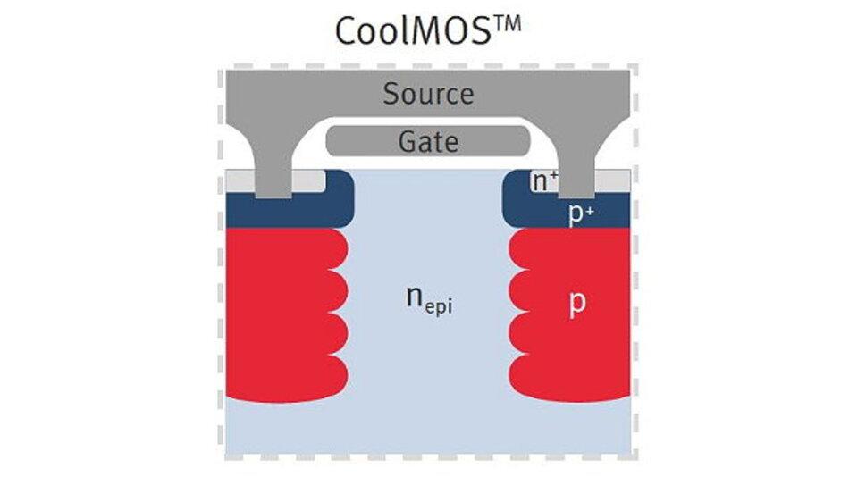 Prinzipieller Aufbau von CoolMOS.
