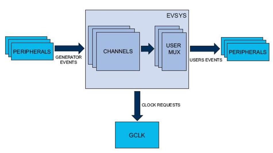 Das Event-System erlaubt eine Kommunikation zwischen Peripherie-Elementen ohne CPU und sogar im Sleep-Modus.
