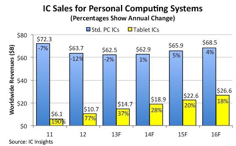 Das Wachstum von Halbleiter-Chips für Tablets und herkömmliche PCs mit Tastatur läuft weiter auseinander.