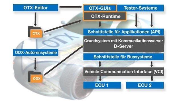 Mit OTX Studio von Softing kann man einfache Testsequenzen, aber auch komplette Testapplikationen beschreiben.