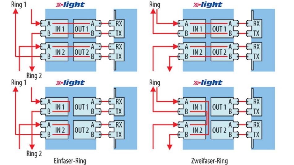 Bild 2. Das Funktionsprinzip des optischen Bypass: Der x-light wird dem Netzteilnehmer parallel ge¬schaltet. Sollte es zu einem Spannungsabfall oder einem Fehler kommen, wird das Datensignal umgeschaltet.