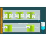 Softing, FF Standardanwendung durch den intelligenten Stellungsregler YT 2500 und YT 2500 Transducer Block