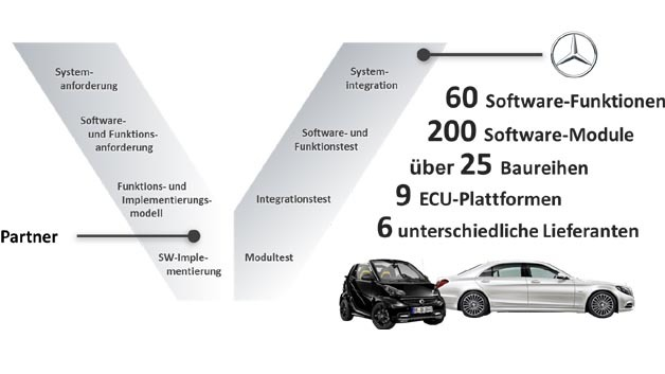 Elektrobit und Daimler bauen ihre seit 2010 bestehende Partnerschaft weiter aus.
