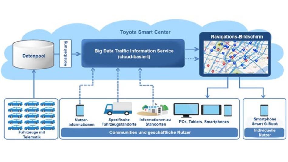 """Das neue Verkehrsinformationssystem """"Big Data Traffic Information Service"""" soll zukünftig den Verkehrsfluss und die Sicherheit verbessern."""