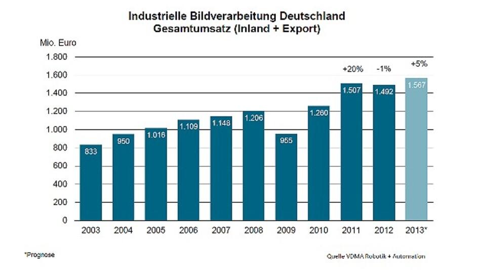 Der Gesamtumsatz (Inland und Export) der deutschen Bildverarbeitungs-Branche von 2003 bis 2013 (2013: Prognose)