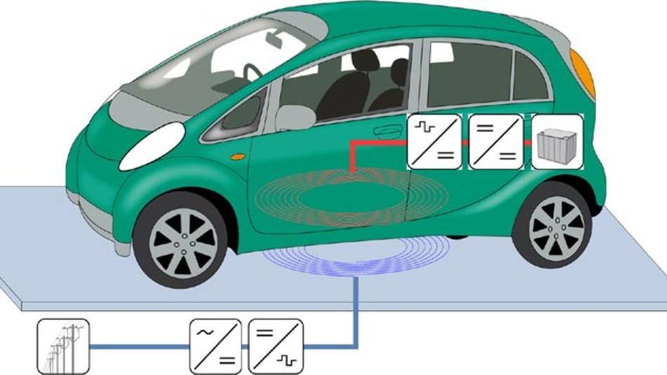 Die kontaktlose Energieübertragung macht das umständliche Handtieren mit Stecker und Kabel überflüssig.