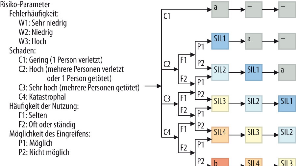 Bild 1. SIL-Einstufung als Ergebnis der Risiko-Parameter.