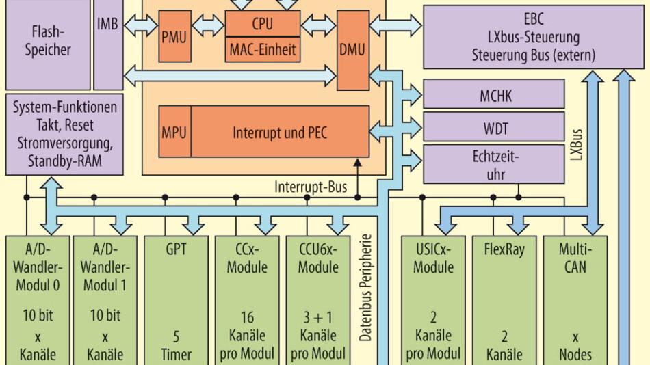 Bild 1. Blockschaltbild des XC2300 mit proprietärem C166V2-Core.