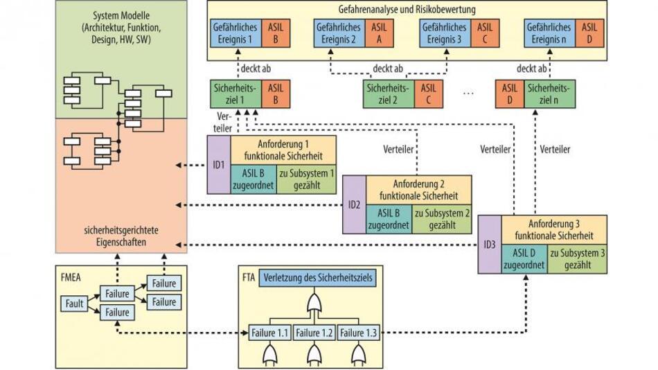 Bild 1. Zusammenspiel von Systemmodellen und Sicherheitsanalysen.