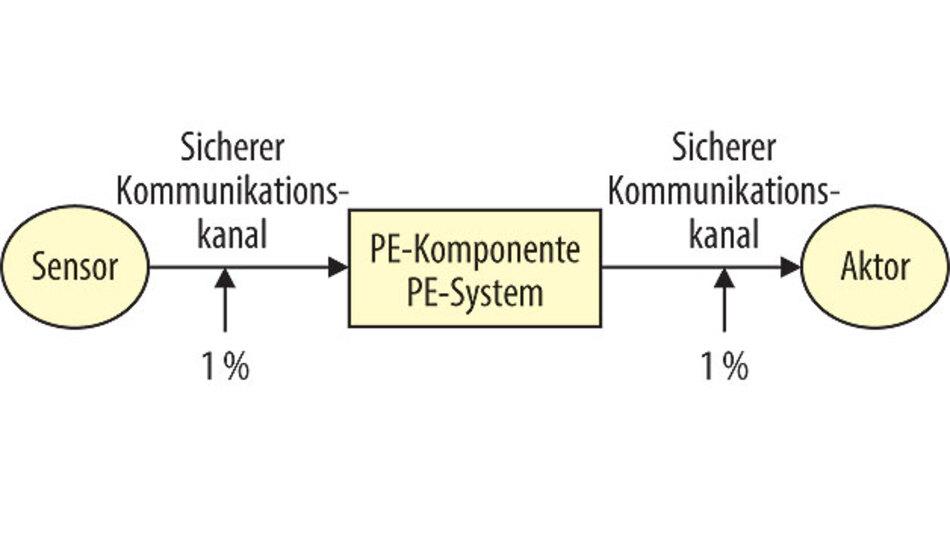 PES: Funktionale Sicherheit in verteilten Embedded-Systemen   Seite ...